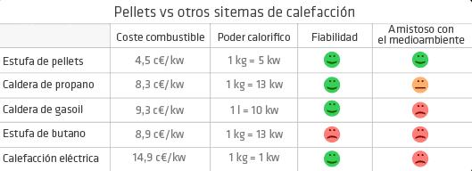 comparativa Estufa de Pellet Canalizable de 15 Kw (300 m3, 3 habitaciones)