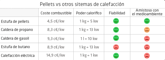comparativa Estufa de Pellet 6 Kw (para 185 m3)
