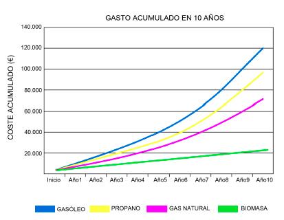 gasto Estufa de Pellet Canalizable de 15 Kw (300 m3, 3 habitaciones)