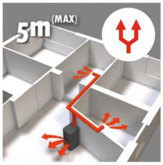 grafico Estufa de Pellet Canalizable de 15 Kw (300 m3, 3 habitaciones)