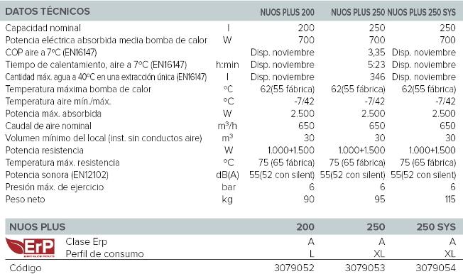 1060_Nuos_plus_caracteristicas