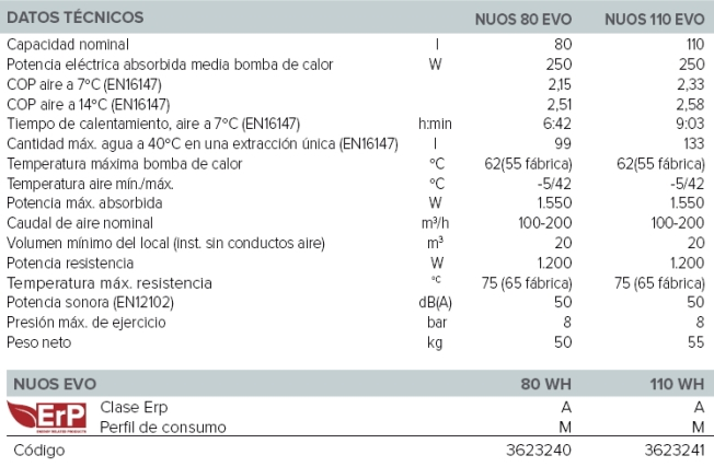 236_Nuos_Evo_caracteristicas