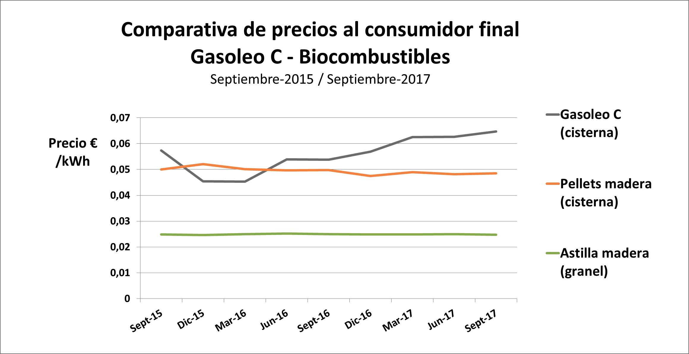 finalipb Comparativa de coste del precio del gasóeo calefacción frente al Pellet